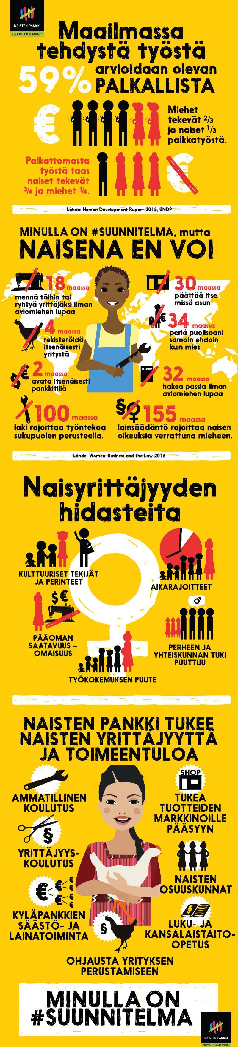 Infograafi Naisten yrittäjyys ja toimeentulo