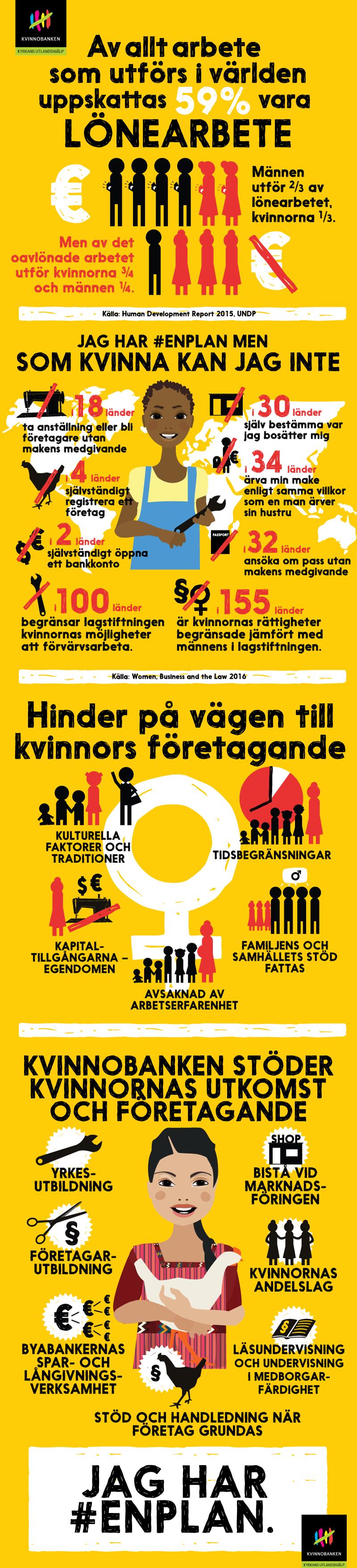 Infograf Kvinnornas utkomst och företagande